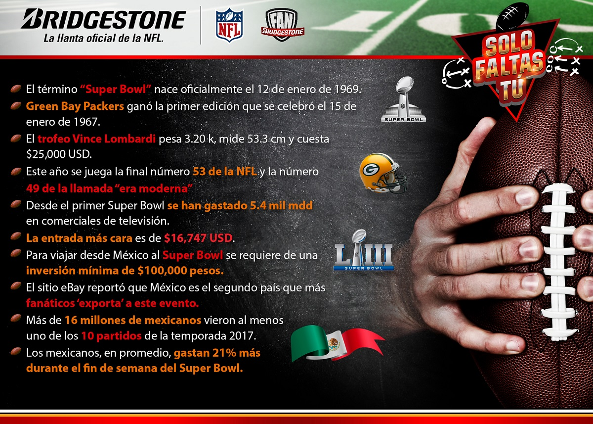 datos Super Bowl
