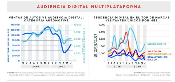 audiencia digital sector automotriz