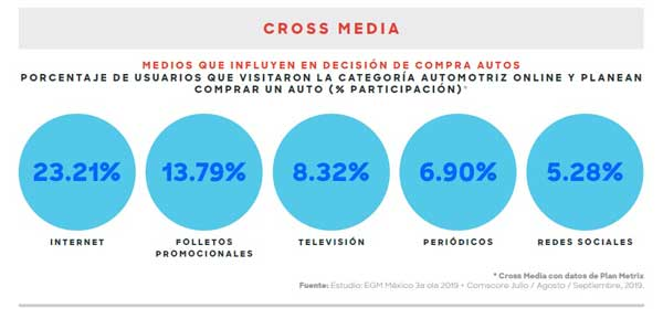 cross media sector automotriz